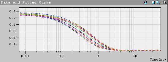 Разрешающая способность метода DLS (динамическое рассеяние света)